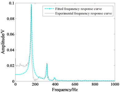 Comparison of the theoretical and the experimental frequency response