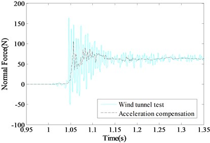 Comparison of the acceleration  compensation curves