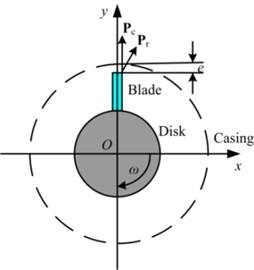 Schema of the blade-casing rubbing