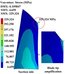 Time-domain waveforms and distribution of Von-Mises stress with different contact stiffness