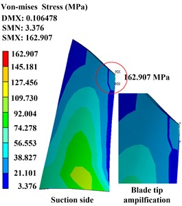 Time-domain waveforms and distribution of Von-Mises stress with different rubbing clearance
