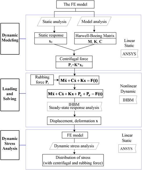 Algorithm flow diagram for dynamic stress prediction of rubbing blades