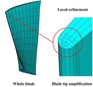 Finite element model of the blade