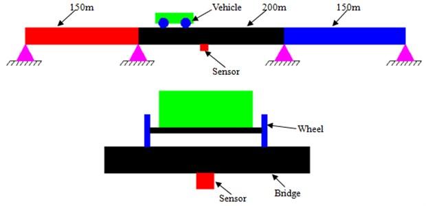 The experimental diagram of vibration impact coefficient for bridges