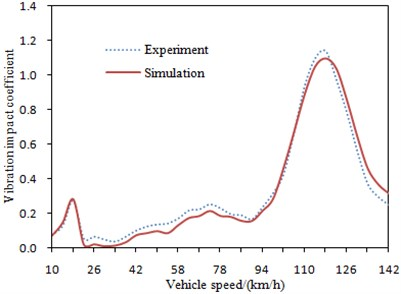 Comparison of vibration impact  coefficient between experiment and simulation