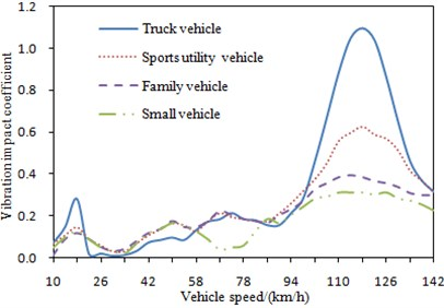 Change curves of vibration impact  coefficient under different vehicle mass
