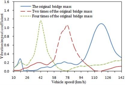 Change curve of vibration impact  coefficient under different mass of bridges