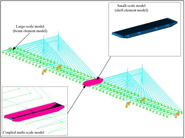 Multi-scale finite element model of double pylon cable-stayed bridge