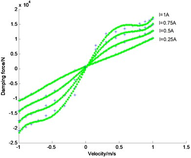 Damping current-velocity-force fitting comparison (the dotted line is original test data; the continuous line is the fitting result. When Δz˙s< 0, the suspension is in rebound motion)