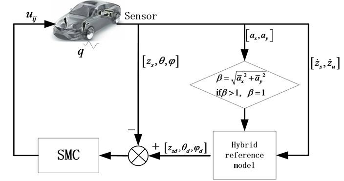 The diagram of control algorithm