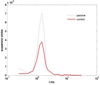 The PSD comparison of suspension stroke