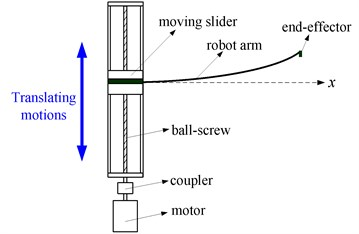 Schematic diagram of the FTRM