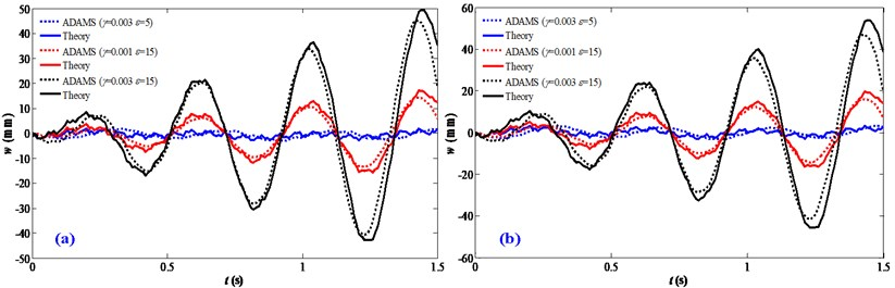 Validation of the influence of motion disturbances: a) a=0.1 m/s2; b) v=0.01 m/s