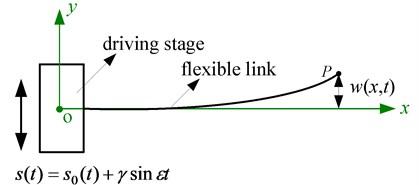 Dynamic model of the FTRM