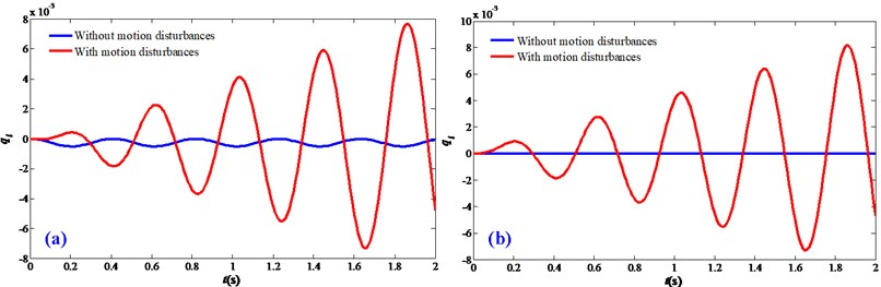Steady-state vibration responses of the FTRM: a) a=0.1 m/s2; b) v=0.01 m/s