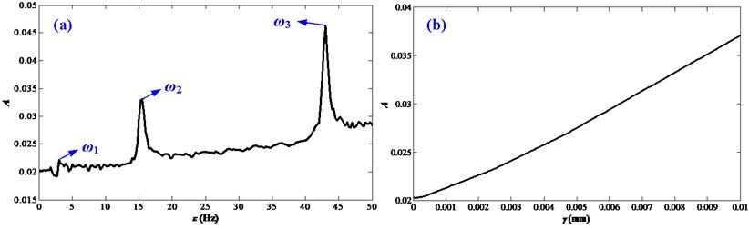 Influences of disturbance frequencies and disturbance amplitudes on the vibration responses