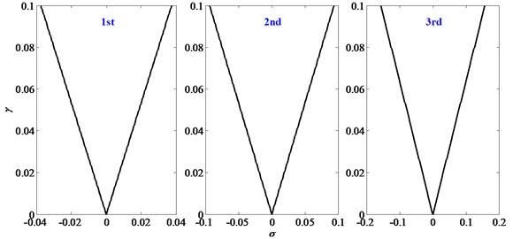 Stability boundaries for the first three principal resonances