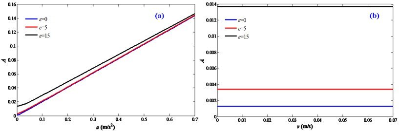 Effect mechanism between the disturbance frequencies and motion characteristics:  a) acceleration motions; b) velocity motions