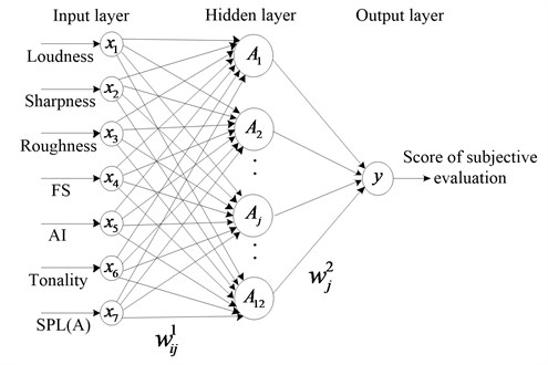 Topology structure of BP neural network