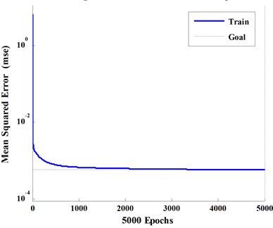 Training error curve of the network model. (Best training performance is 0.00057188  at epoch 5000)