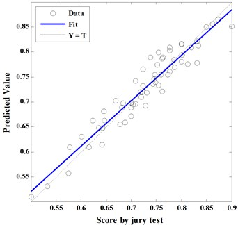 Correlation between prediction model and subjective evaluation R= 0.95588