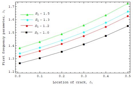 Effect of the crack position on dynamic behavior for different boundary conditions