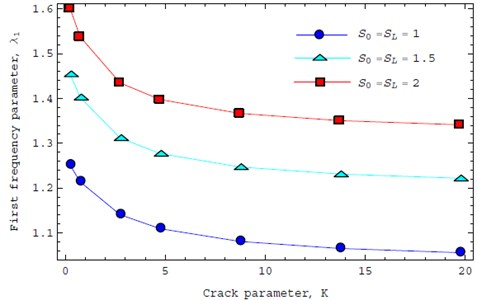 First vibration frequencies as a function of crack severity K located at its middle section