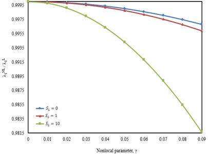 First vibration frequencies as a function of nonlocal parameter