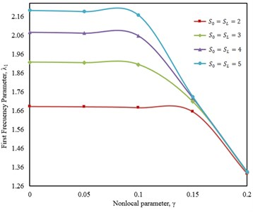 First vibration frequencies as a function of nonlocal parameter for a cracked nanorod