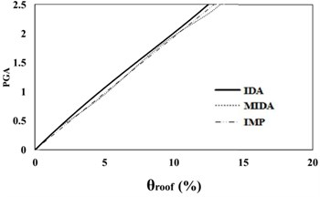 16 %, 50 % and 84 % IDA curves of 3 story SAC frame structures with exact nonlinear  time history analysis (IDA), MIDA and IMP based-on peak ground acceleration (PGA).  Maximum relative roof displacement (θroof)