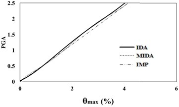 16 %, 50 % and 84 % IDA curves of 3 story SAC frame structures with exact nonlinear  time history analysis (IDA), MIDA and IMP based-on peak ground acceleration (PGA).  Maximum relative displacement between stories (θmax)