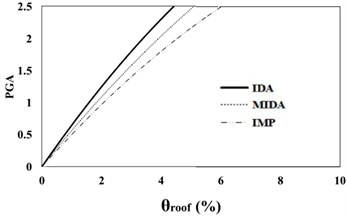 16 %, 50 % and 84 % IDA curves of 9 story SAC frame structures with exact nonlinear  time history analysis (IDA), MIDA and IMP based-on the peak ground acceleration (PGA).  Maximum relative roof displacement (θroof)