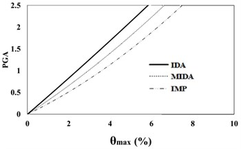 16 %, 50 % and 84 % IDA curves of 9 story SAC frame structures with exact nonlinear  time history analysis (IDA), MIDA and IMP based-on the peak ground acceleration (PGA).  Maximum relative displacement between stories (θmax)