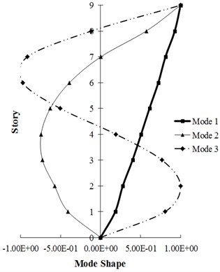Mode shape of first three modes of studied frames