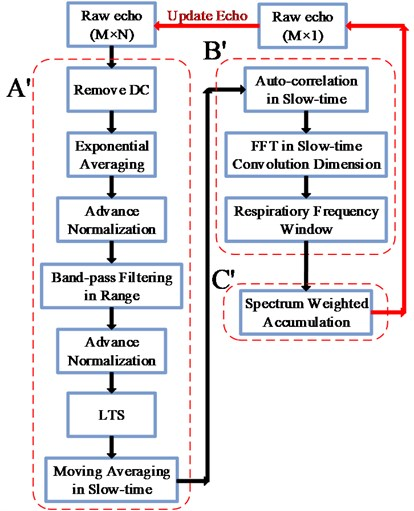 a) The flowchart of the QHRD method, b) the flowchart of the previous method