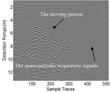 Resultant matrices in the specific scenario where a moving person appeared  in the front of the test human subject