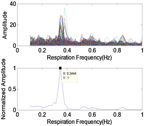 a) Range-frequency matrix obtained from the step B, b) range-frequency matrix obtained from the step B', c) Respiratory spectrum signals of range-frequency matrix b) and its normalized spectrum weighted accumulation signal