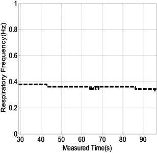 The sequential results consisting of the range location a) and respiratory frequency b) of the test human subject in Fig.2(b) during the measured time ranging from about 29 s to 97 s