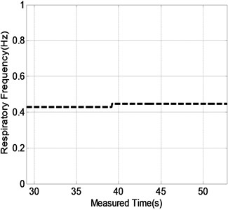 a) The Range-frequency matrix obtained from the step B' at the measured time of 29 s. The sequential results consisting of the range location b) and respiratory frequency b) of the test  human subject in Fig. 2(c) during the measured time ranging from about 29 s to 53 s