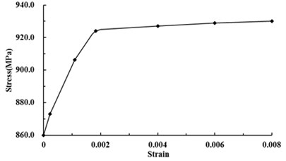 Stress-strain curves of pylon and fuse pins