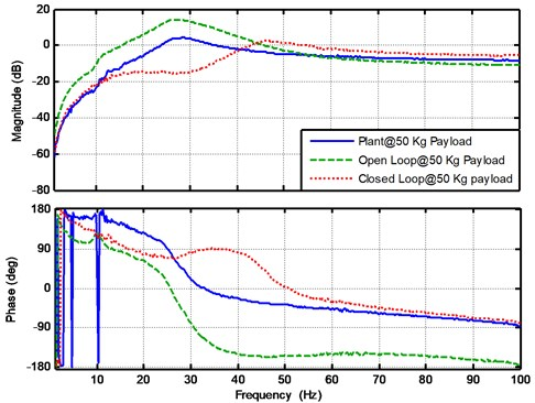 The experimental results for the plant, open loop and closed loop frequency response  functions at payload mass 50 Kg