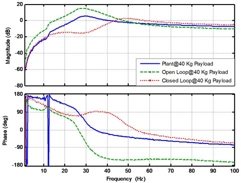 The experimental results for the plant, open loop and closed loop frequency response  functions at payload mass 40 Kg
