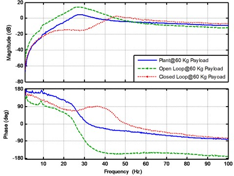 The experimental results for the plant, open loop and closed loop frequency response  functions at payload mass 60 Kg