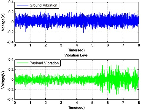 The time domain signals of both floor and payload mass when active control is on and off