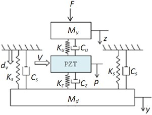 Dynamic model of vibration isolation module in the vertical direction
