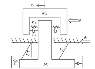 Dynamic model of vibration isolation module in the horizontal direction