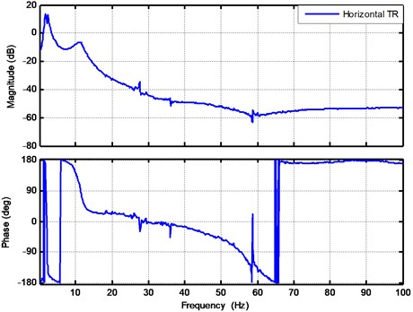 The transmissibility testing result for floor to payload mass in horizontal direction