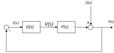 Control block diagram for disturbance rejection