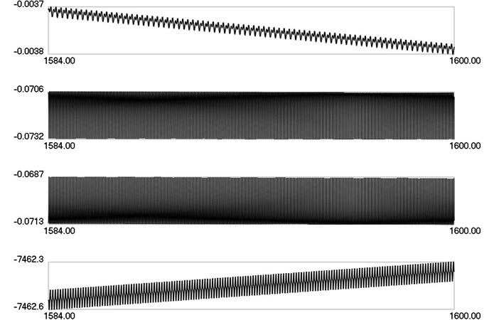 λ1, λ2, λ3, λ4 as functions of time when ω=10π