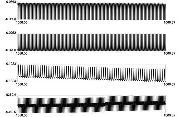 λ1, λ2, λ3, λ4 as functions of time when ω=15π